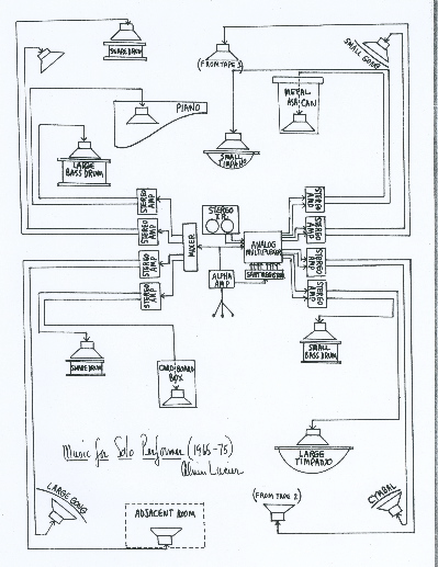 Schema de Music for Solo Performer de Alvin Lucier